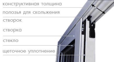 Алюминиевые рамы системы provedal в минске..